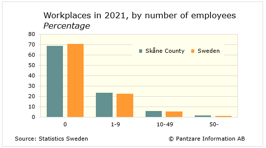 Diagrams bild Workplaces by number of employees