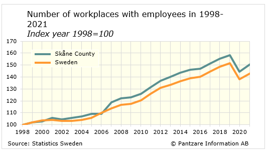 Diagrams bild Number of workplaces with employees
