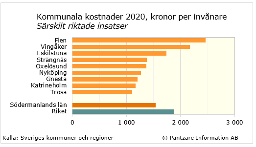 Diagram nuläge