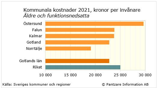 antal invånare gotland