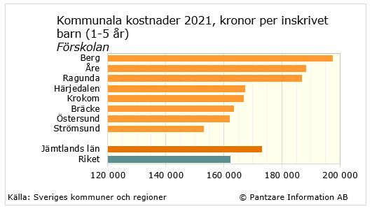 hur många invånare har sveriges städer