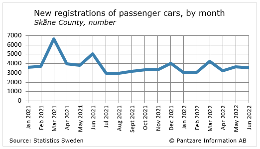 Diagrams bild New registration of passenger cars