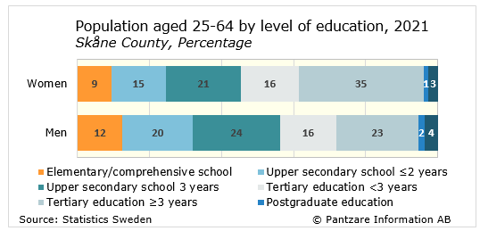 Diagrams bild Population aged 25-64, level of education